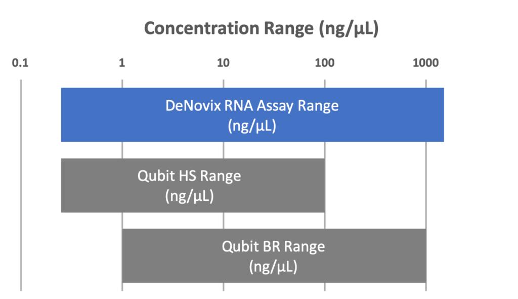 RNA assay range comparison
