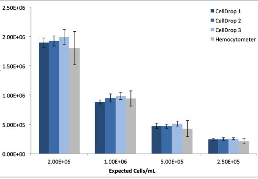 Figure 2: MRC5 Cell Count Linearity and Reproducibility